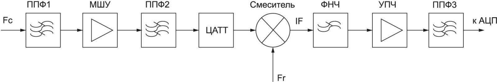 Структурная схема приемного устройства