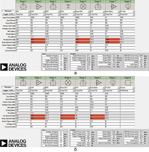Расчет бюджета для двух вариантов приемного тракта: приемный тракт на базе микросхемы HMC1090LP3; приемный тракт на базе микросхемы TE-RX1000