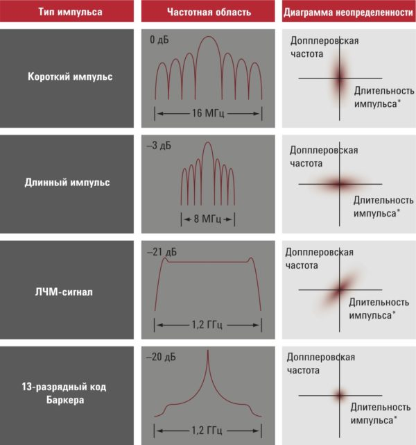 Диаграммы неопределенности иллюстрируют зависимость точности определения положения от точности допплеровского смещения для разных типов радиолокационных импульсов*Под длительностью импульса на диаграммах неопределенности понимается длительность импульса на выходе детектора РЛС