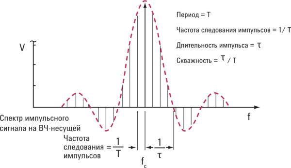 Частотный спектр показывает полезную информацию об импульсом сигнале во временной области