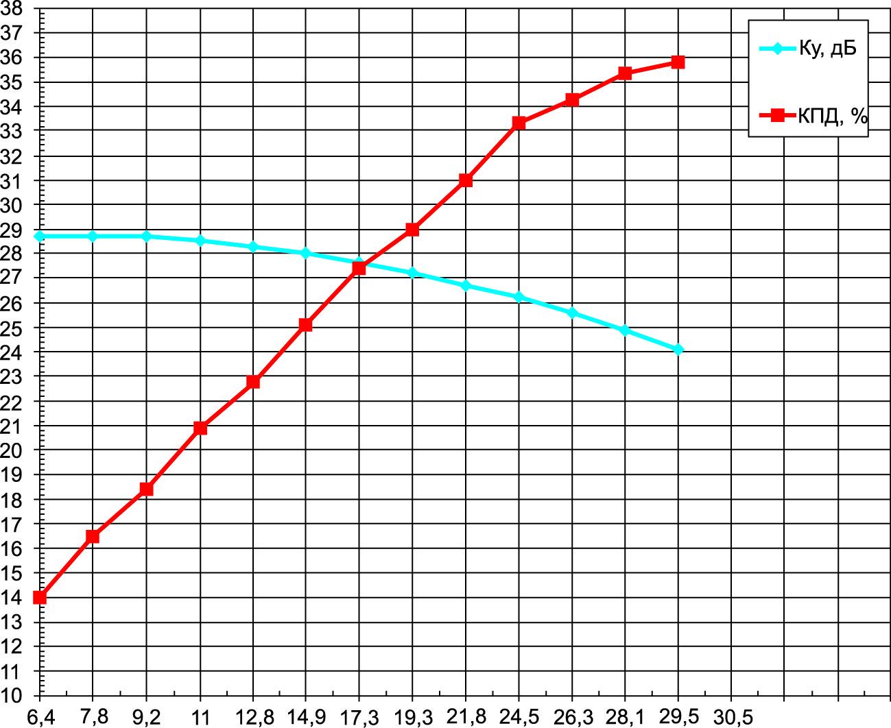 Зависимости коэффициента усиления и КПД от выходной мощности на частоте 7 ГГц