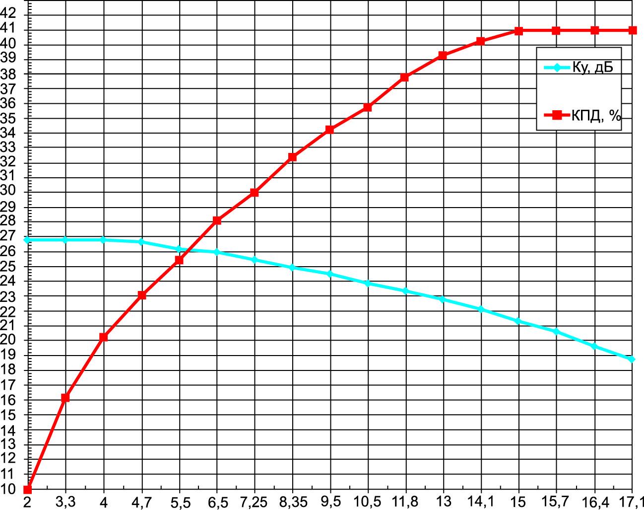 Зависимости коэффициента усиления и КПД от выходной мощности на частоте 10 ГГц