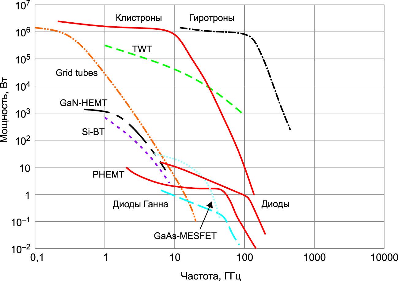 Сравнительная характеристика твердотельных и вакуумных усилительных устройств