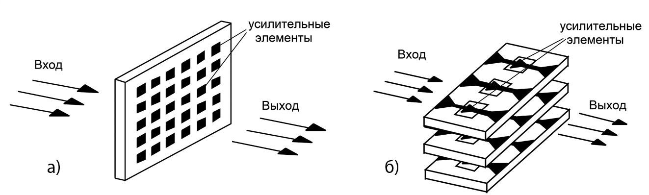 Методы пространственного объединения мощности