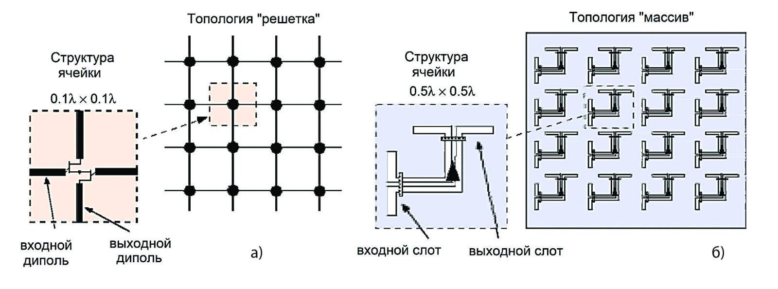 Конструкция методов объединения типа «плитка»