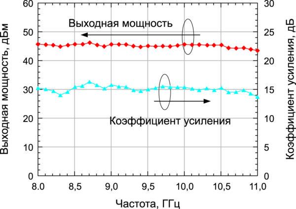 Характеристики волноводного комбайнера с пространственным сложением мощности (входная мощность 30 дБм) [6]