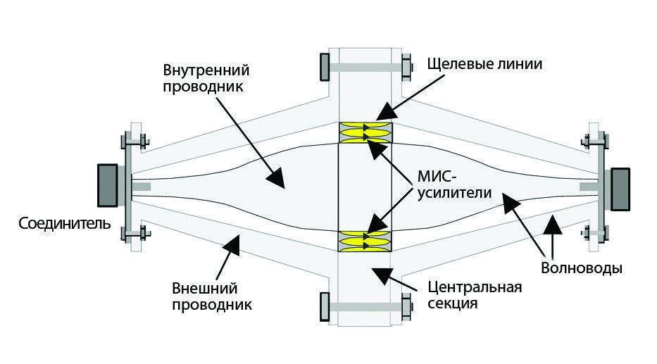 Конструкция коаксиально-волноводного пространственного сумматора мощности [7]