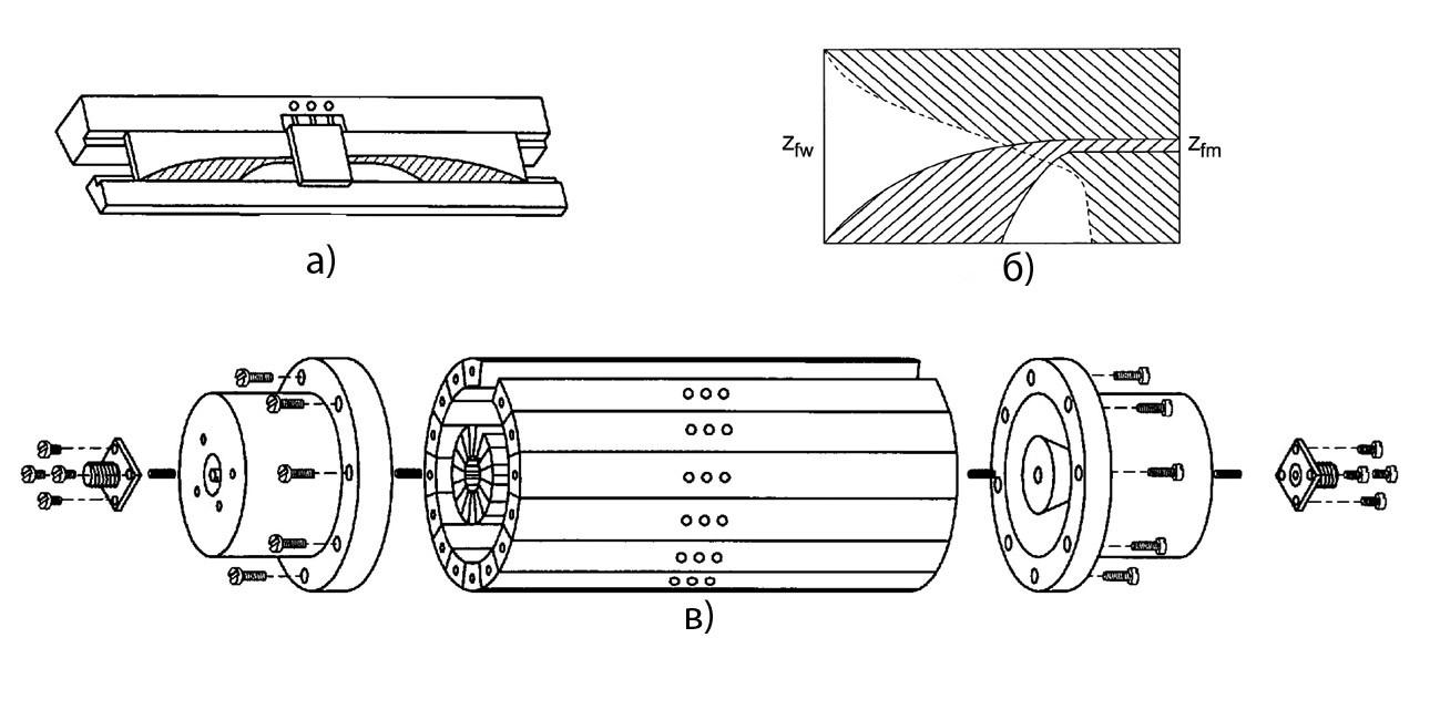 Запатентованная конструкция коаксиально-волноводного сумматора мощности [11]
