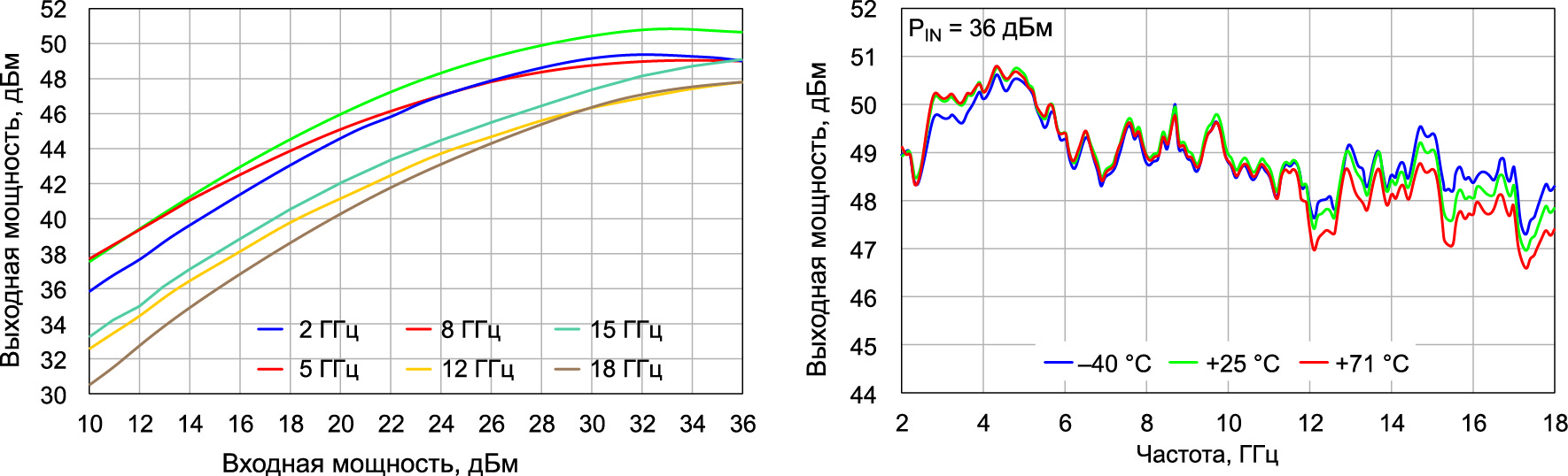 Зависимость выходной мощности усилителя QPB1000 от входной