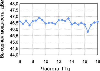 Зависимость мощности насыщения от частоты усилителя RCA60180H46A