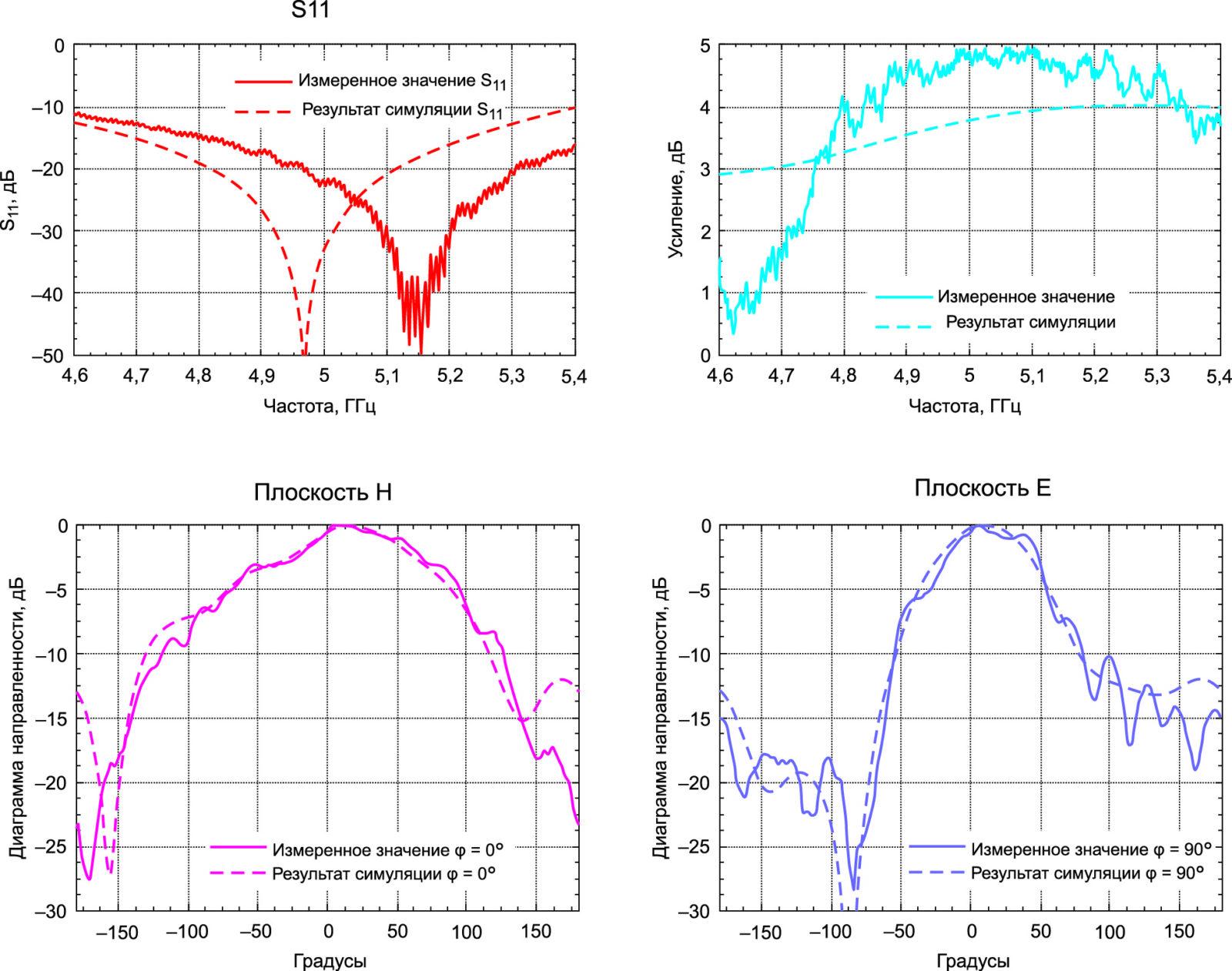 Рис. 6. Сравнение результатов моделирования и измерений (авторы изображения Д. Шен и Д. С. Рикеттс)