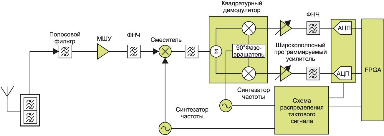 Супергетеродинный приемник с квадратурным преобразованием сигнала