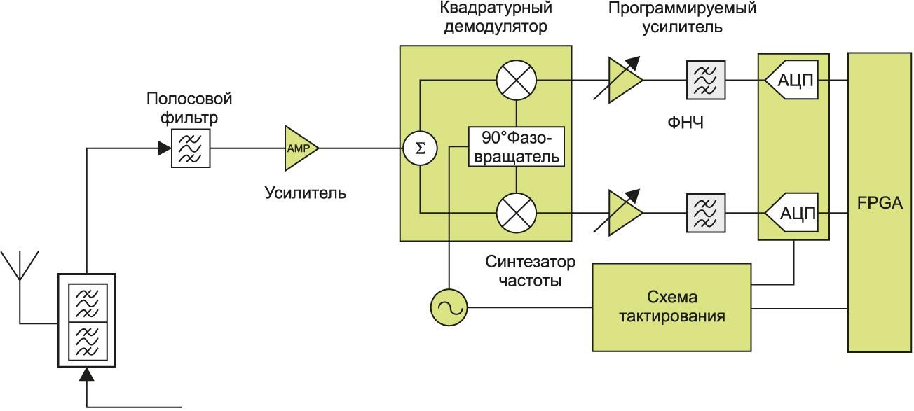 Приемник с преобразованием сигнала на промежуточной частоте