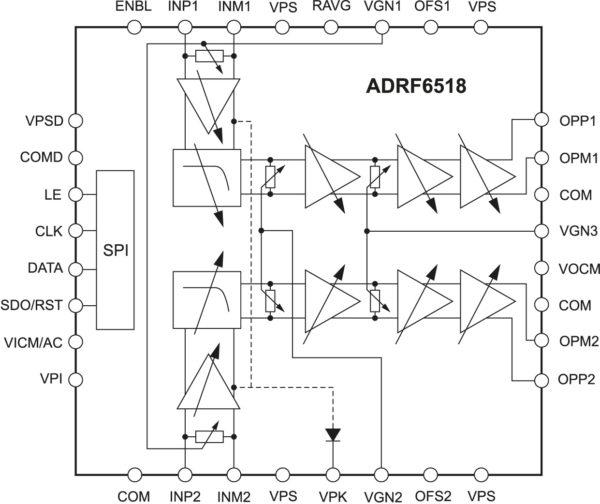 Внутренняя структура программируемого усилителя со встроенными фильтрами ADRF6518