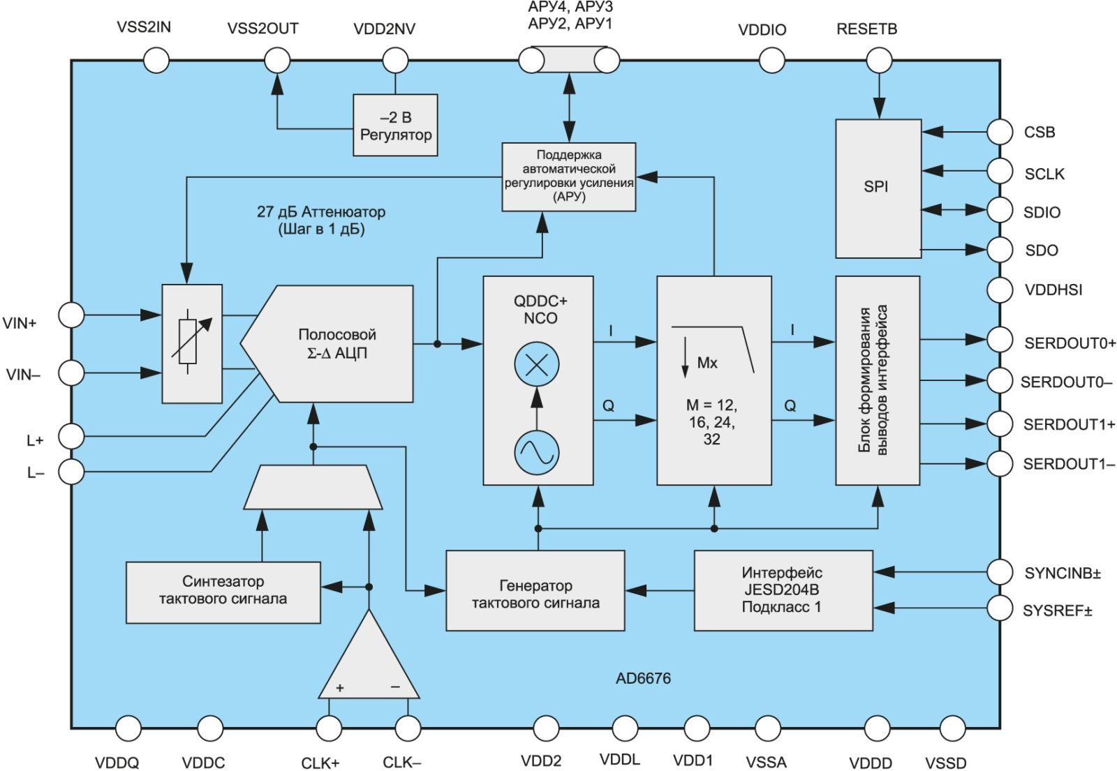Внутренняя структура приемника промежуточной частоты AD6676