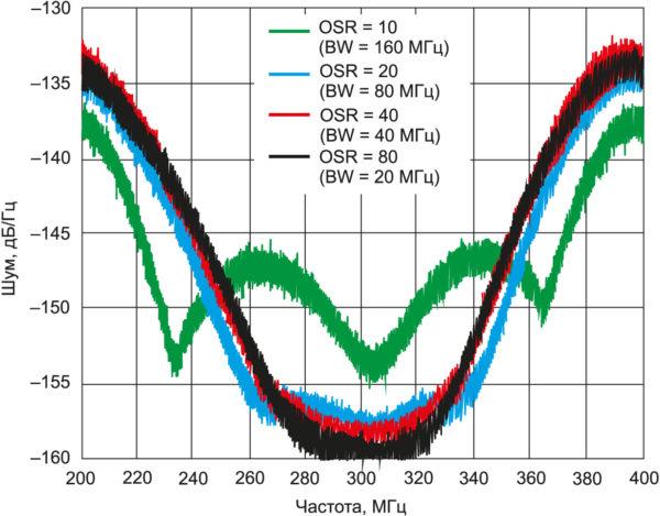 Спектральная плотность шума AD6676 при различных значениях ширины полосы и коэффициентах передискретизации