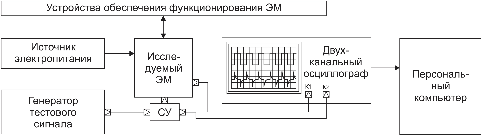 Типовая схема измерений ДХ ЭМ