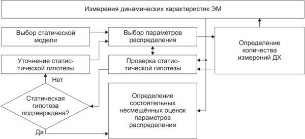 Схема алгоритма статистического исследования ДХ ЭМ
