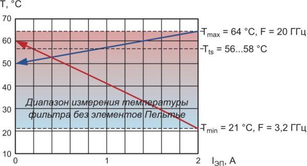 Зависимость температуры корпуса фильтра от тока, протекающего через ЭП