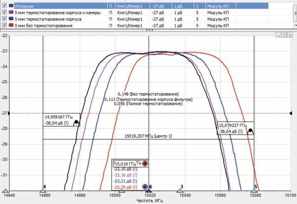 АЧХ ЖИГ-фильтра на частоте 15 ГГц