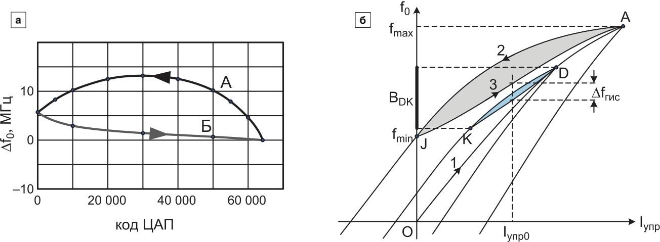 Неточность установки центральной частоты преселектора Δf0 в зависимости от направления перестройки (а) и примерный вид петли гистерезиса при разных полосах сканирования (б)