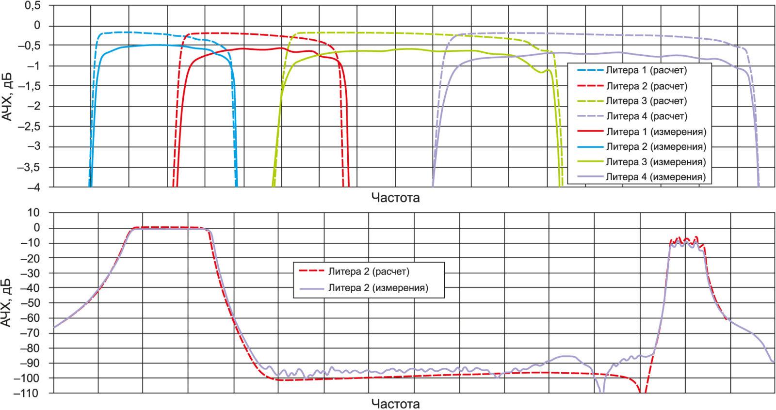 Сравнение расчетных и измеренных характеристик ВГФ четырех литер. Приведены результаты измерений без учета потерь в контактных устройствах
