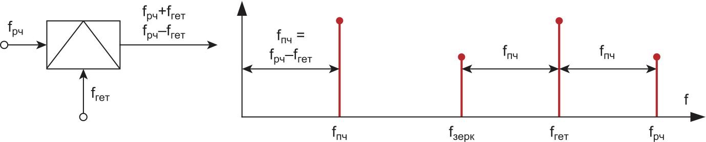 Радиочастотный смеситель и типовой спектр на выходе смесителя с нижней настройкой гетеродина