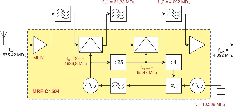 Функциональная схема преобразователя GPS-сигнала MRFIC1504 компании Motorola