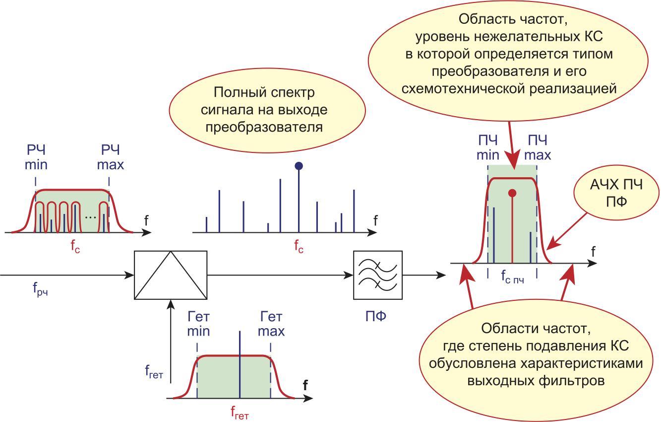 Частотные спектры преобразователя