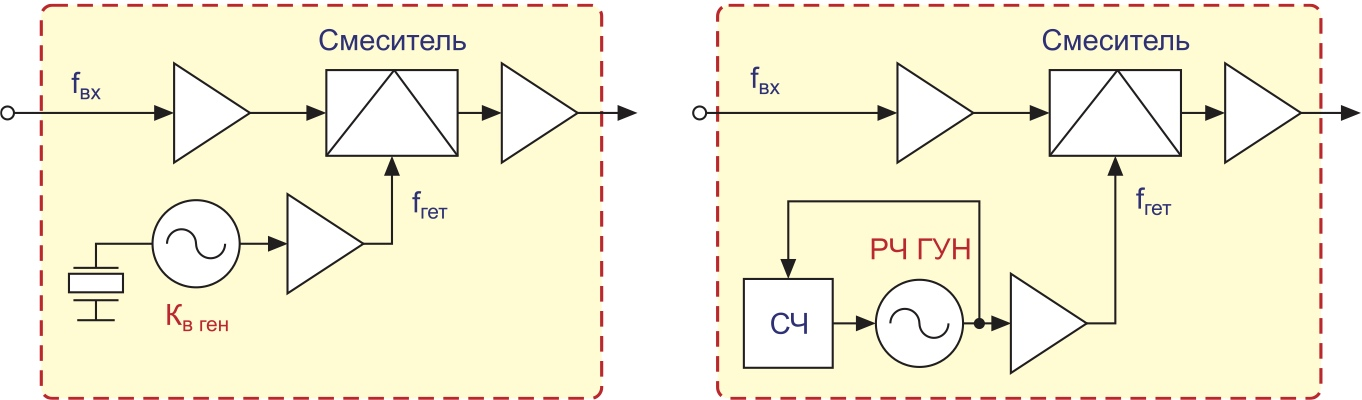 Структуры кварцевого и синтезаторного преобразователей частоты