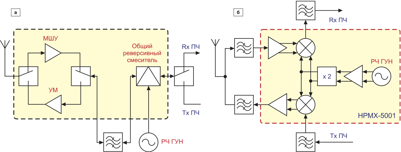 Примеры использования в структуре приемопередатчика TDD: а) реверсивного преобразователя; б) ИС HPMX-5001 компании Agilent