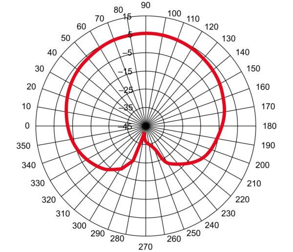 Сечение ДН по вертикали (круговая поляризация)