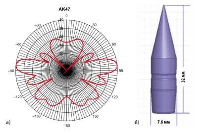 ЭПР (в дБм2) пули АКМ в Х-диапазоне для горизонтальной поляризации (а) и ее эскиз (б)